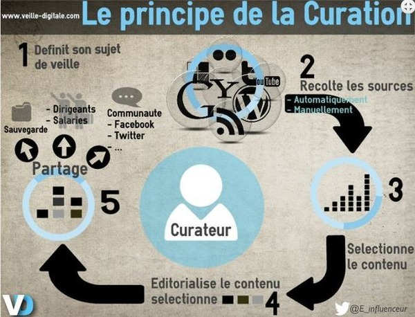 Usages pédagogiques de la curation de contenus sur internet | Curation, Veille et Outils | Scoop.it