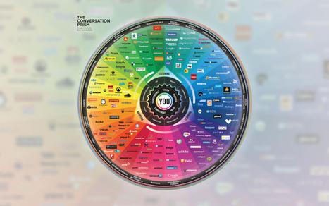 ConversationPrism 2880x1800 | CAS 383: Culture and Technology | Scoop.it