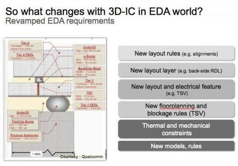 SemiWiki - Cadence 3D Methodology | Daily Magazine | Scoop.it
