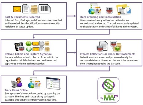 Datacapturesolutions.co.uk's Proof Of Delivery Software   Data Capture Solutions (UK) Ltd   Scoop.it