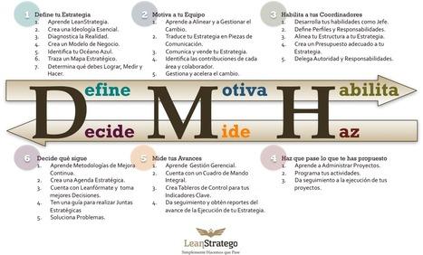 LeanStrategia | Pensamiento Estratégico | Scoop.it