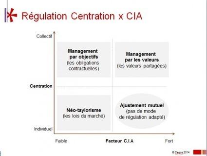 Le management par objectifs : un mode de régulation parmi d'autres - Le blog du Management | Management or not management, that is the question | Scoop.it