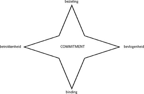 De vier B's van commitment door Gyuri Vergouw - Coachlink.nl | Verandermanagement en betrokkenheid op de werkvloer | Scoop.it