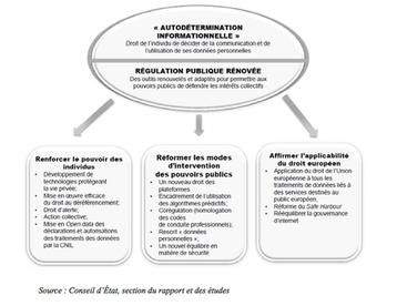 Villes Internet>50 propositions pour renforcer les droits fondamentaux à l'ère du numérique | Politiques artistiques et culturelles | Scoop.it