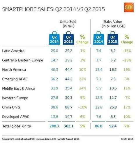 Smartphone sales see another boost in Q2 2015 | Internet of Things - Company and Research Focus | Scoop.it