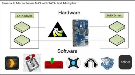 Banana Pi Pro Home Media Server Installer + Image •   Raspberry Pi   Scoop.it