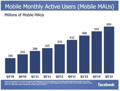 Facebook : les mobinautes sont-ils addicts? | Mobile & Magasins | Scoop.it