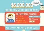Email Most Valuable SOCIAL Network [Infogrpahic] | Social Marketing Revolution | Scoop.it