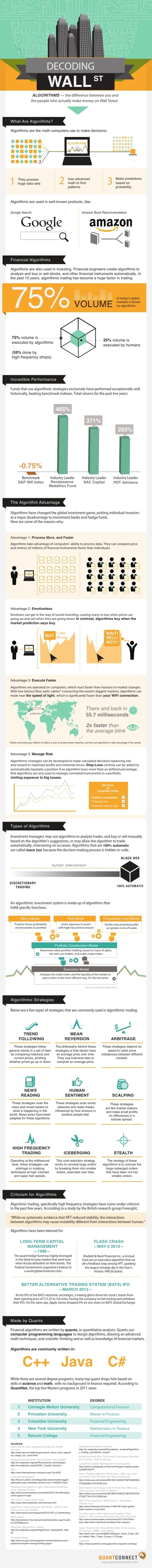 INFOGRAPHIC: Decoding Wall Street | Cloud Central | Scoop.it