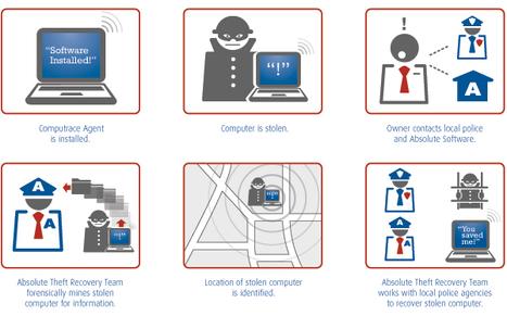 #Computrace - Le mouchard universel présent sur les #PC, #Mac et appareils #Android | Cerje | Scoop.it