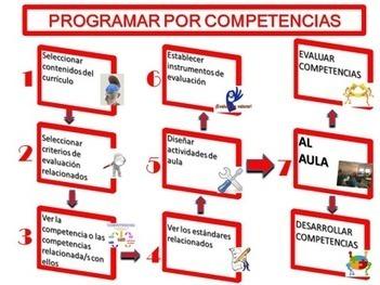 Sociales en ABP. Como siempre (@manueljesusF) | Nuevas tecnologías aplicadas a la educación | Educa con TIC | INVESTIGANDO...CREANDO UN BUEN BAÚL DE RECURSOS | Scoop.it