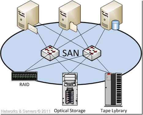 Networks and Servers: High Availability Storage (II) | LdS Innovation | Scoop.it