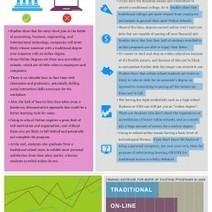 Is Online Learning Right for Me? | Visual.ly | INFOGRAPHICS & KNOWLEDGE | Scoop.it