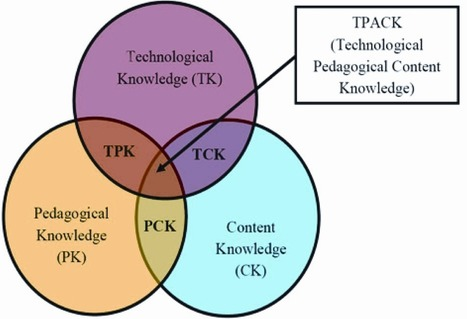A TPACK Course for Developing Pre-Service Teachers' Technology Integration Competencies: From Design and Application to Evaluation | IGI Global | TPACK | Scoop.it