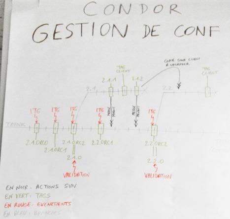 Petit Guide de Lean Management à l'Usage des Équipes Agiles | Agile Methods | Scoop.it