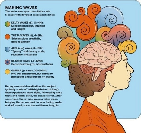 Altering your Brainwaves: The Secret to Personal Transformation | Knowledge Broker | Scoop.it