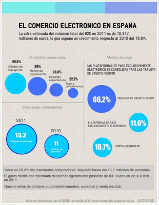 El comercio electronico en España #infografia #infographic#ecommerce | Yourprint | Scoop.it