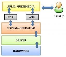 Aplicaciones multimedia | Operaciones Auxiliares con Tecnologías de la Información y la Comunicación | La revolucion de las aplicaciones Multimedia | Scoop.it