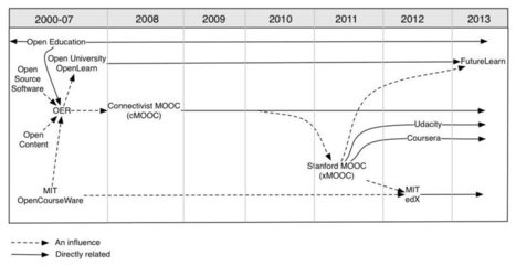 Two years after the NYT's 'Year of the MOOC': how much do we actually know about them? | The Policy and Internet Blog | Massive OOC | Scoop.it