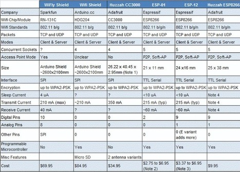 IoT Wi-Fi Modules Comparison Table – ESP8266 vs CC3000 vs RN131 vs HDG204 | Embedded Systems News | Scoop.it