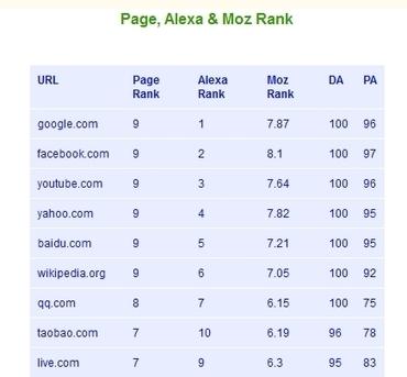 Easy Online Single and Bulk Google pr checker tool info - | aTechGuide.com | Scoop.it