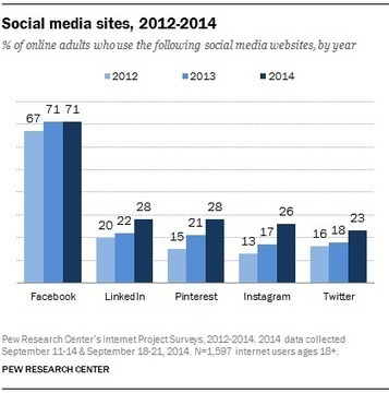 Social Media stats 2012-2014 | Alchemy of Business, Life & Technology | Scoop.it