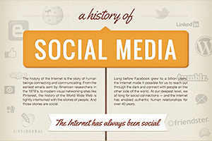A History of Social Media [Infographic] | Wallet Digital - Social Media, Business & Technology | Scoop.it