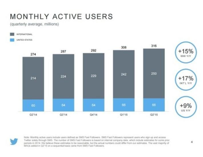 Twitter : le nombre d'utilisateurs se stabilise déjà | Solutions locales | Scoop.it