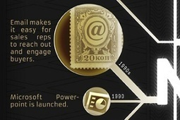 A History of Sales Technology [Infographic] | Bulk mailing solution provider | Scoop.it