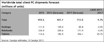 Half a billion PCs to ship in 2013 as tablet sales rocket | Canalys | Chummaa...therinjuppome! | Scoop.it