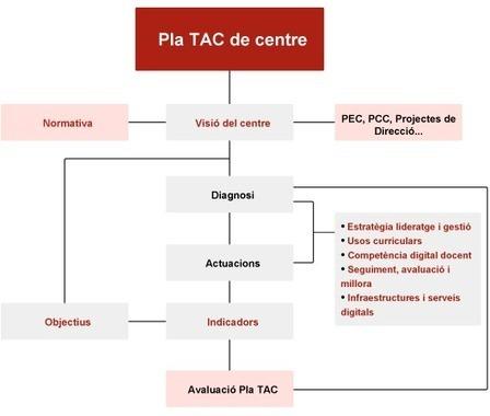 Info SE electrònic: Pla TAC de centre | TIC-TAC en educació | Scoop.it