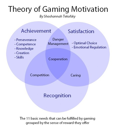 Theory of Gaming Motivation | Notas de eLearning | Scoop.it