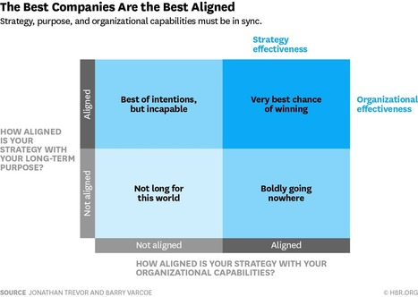 A Simple Way to Test Your Company's Strategic Alignment | HR Strategy | Scoop.it