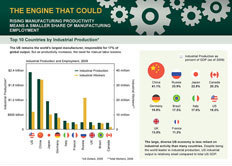Fisher Investments Infographic: The Engine That Could | green infographics | Scoop.it