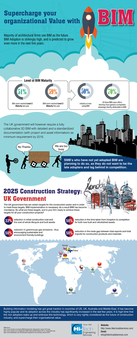 Supercharge your organizational Value with BIM   Architecture Engineering & Construction (AEC)   Scoop.it