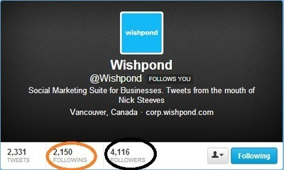 KPI e ROI para Twitter - Wishpond Brasil   Experiencie   Scoop.it
