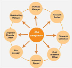 Can the CFA(usa) course be done from India,or it is an institute based in USA | CareerGuide.com | Scoop.it