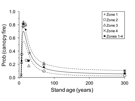 Effects of stand age on fire severity   Australian Forests   Scoop.it