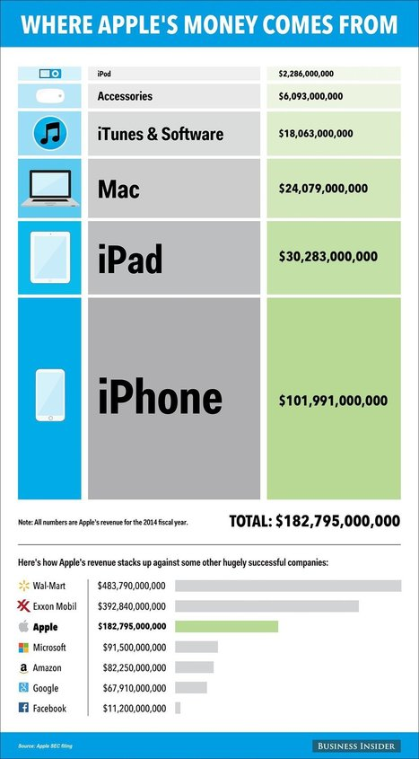 Here's Where Apple Really Makes Money | Apple | Scoop.it