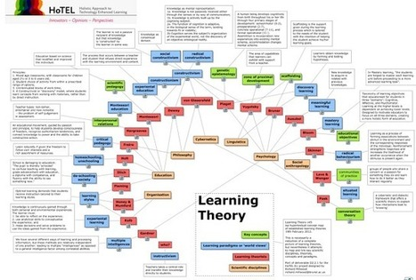 A Concept Map of All The Learning Theories | DOCENCIA, INTELIGENCIAS MÚLTIPLES Y APRENDIZAJE COOPERATIVO | Scoop.it