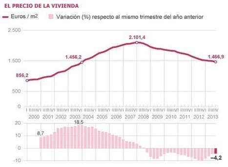 El precio de la vivienda encadena 69 meses de caída | Dossier Commercial: Inmobiliario en España | Scoop.it