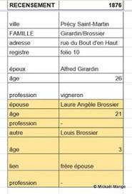 Une famille recomposée sous l'oeil des recensements - 1ère partie ~ Généalogie & histoires en Dauphiné | GenealoNet | Scoop.it