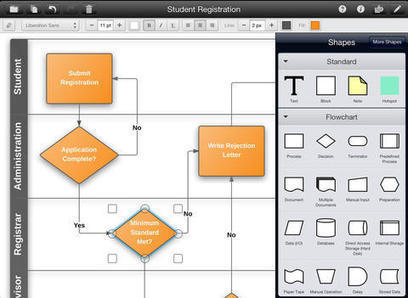 Create Mind Maps and Flow Charts With Lucidchart for iPad | iPads and Tablets in Education | Scoop.it