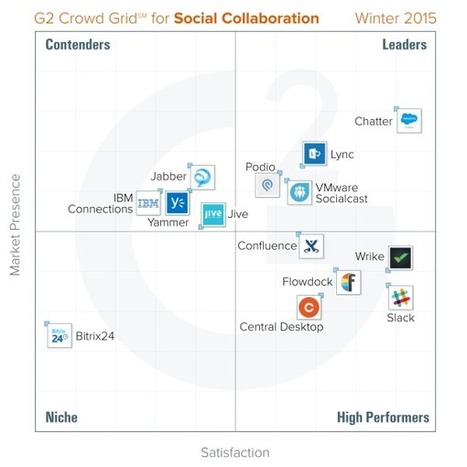 G2 Crowd users score Salesforce's Chatter as top social collaboration tool in ... - VentureBeat | Social Project Management | Scoop.it