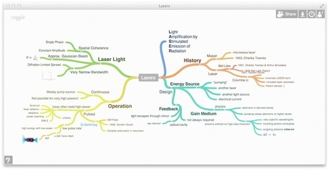 Coggle: une plateforme de mindmapping collaboratif via @ictmagic | E-apprentissage | Scoop.it