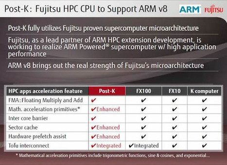 ARMv8 64-bit Processors To Replace Intel Xeon and SPARC64 Processors in Some Supercomputers | Embedded Systems News | Scoop.it