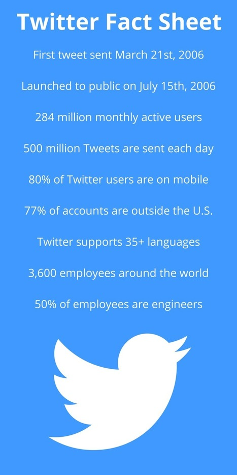 10 #Twitter Facts (That You Probably Don't Know) | Social Media Useful Info | Scoop.it