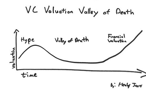 Startup Valuation and calculating Startup Worth | Startup Advice | Scoop.it