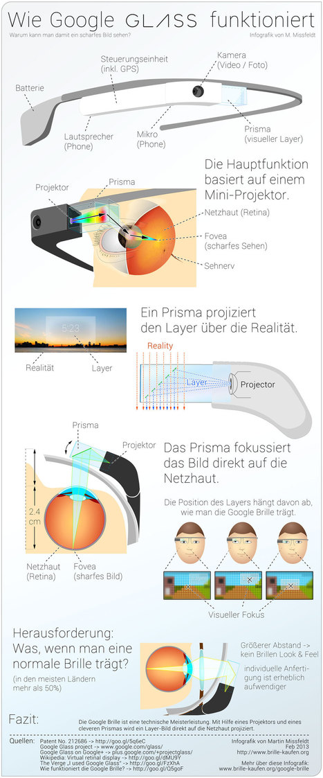 Infografik: Wie Google Glass funktioniert - | Digital Media & Society | Scoop.it