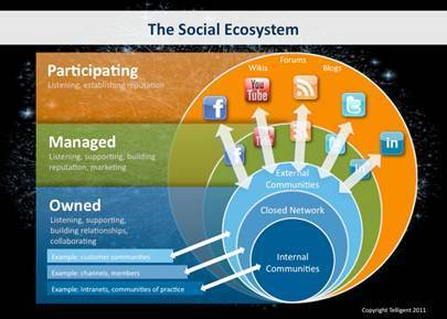 Is Your Company Lost 'Socially'? Here's a Guide to Navigating the Social Ecosystem | Nouveaux paradigmes | Scoop.it